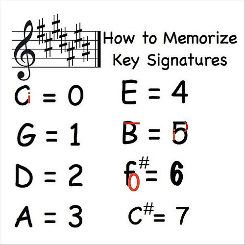 Music Lesson (How to Memorize Key Signatures) [Major Scale - Sharps] by Kathy Troxel